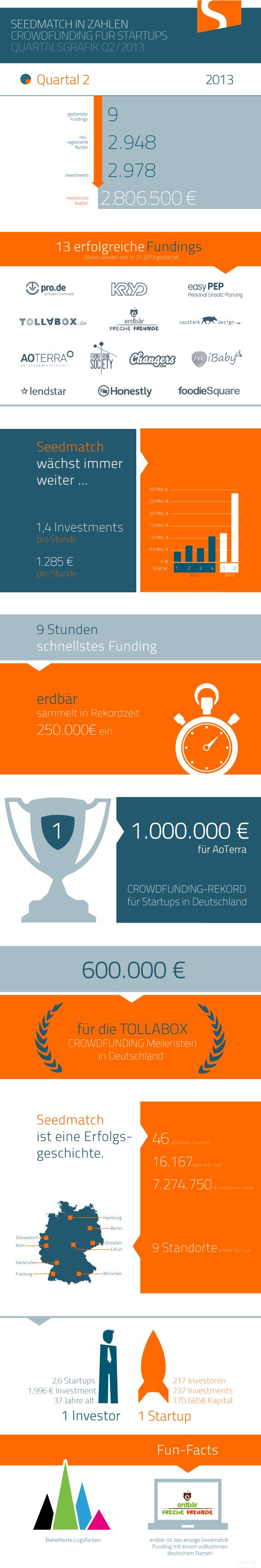 seedmatch-zahlen-2013