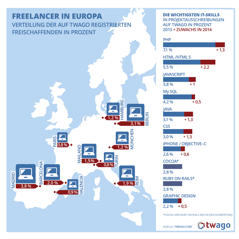 20140806_twago_Infografik_IT_topskills_europa