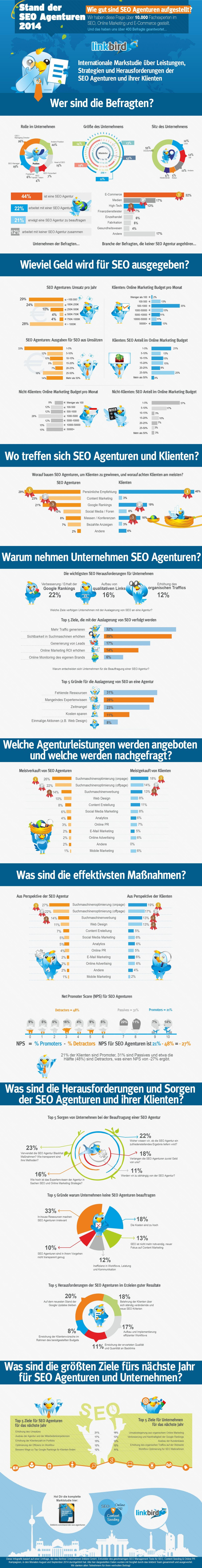 Stand-der-SEO-Agenturen-2014-standard