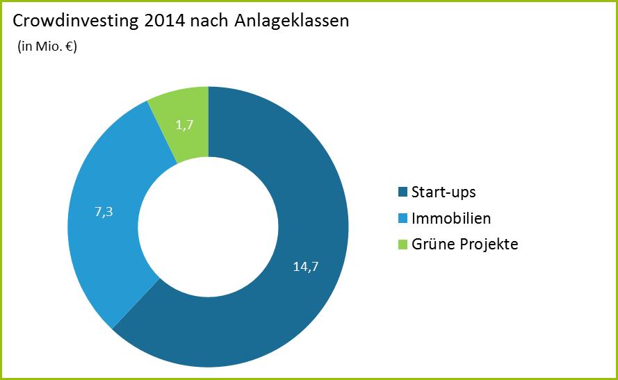 Crowdinvesting 2014 nach Anlageklassen