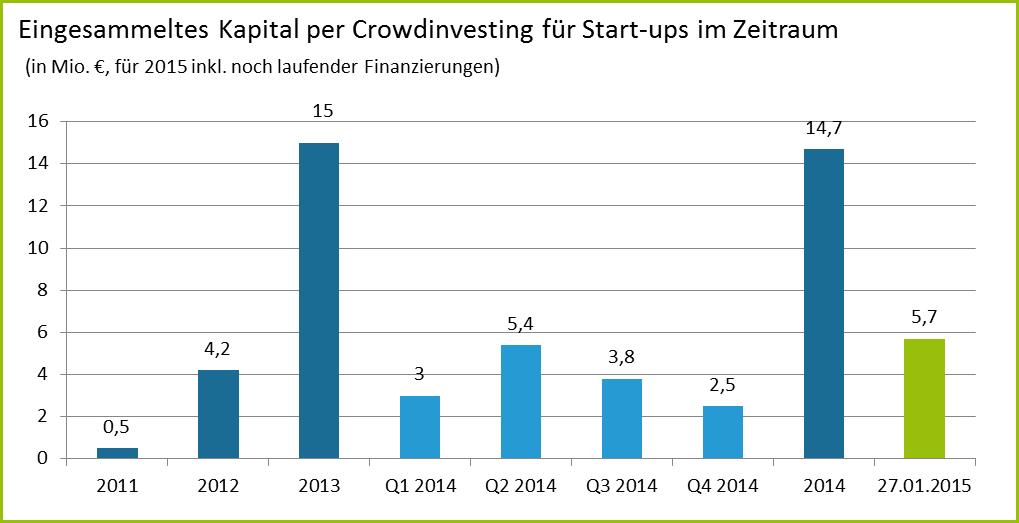 Crowdinvesting Kapital 2014 2015