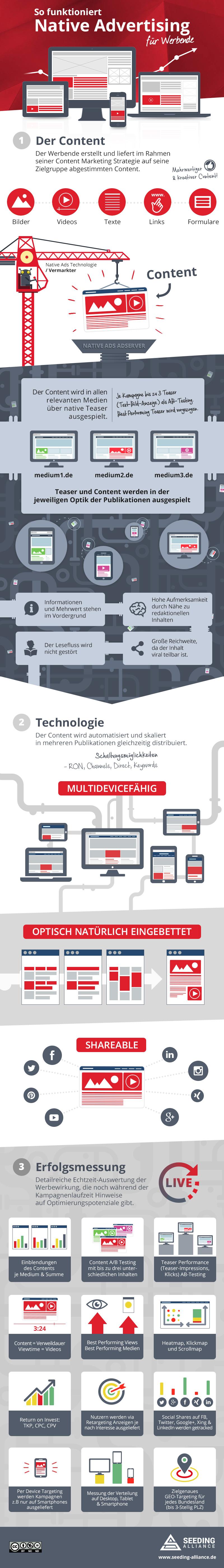 Infografik-Werbende-Native-Ads
