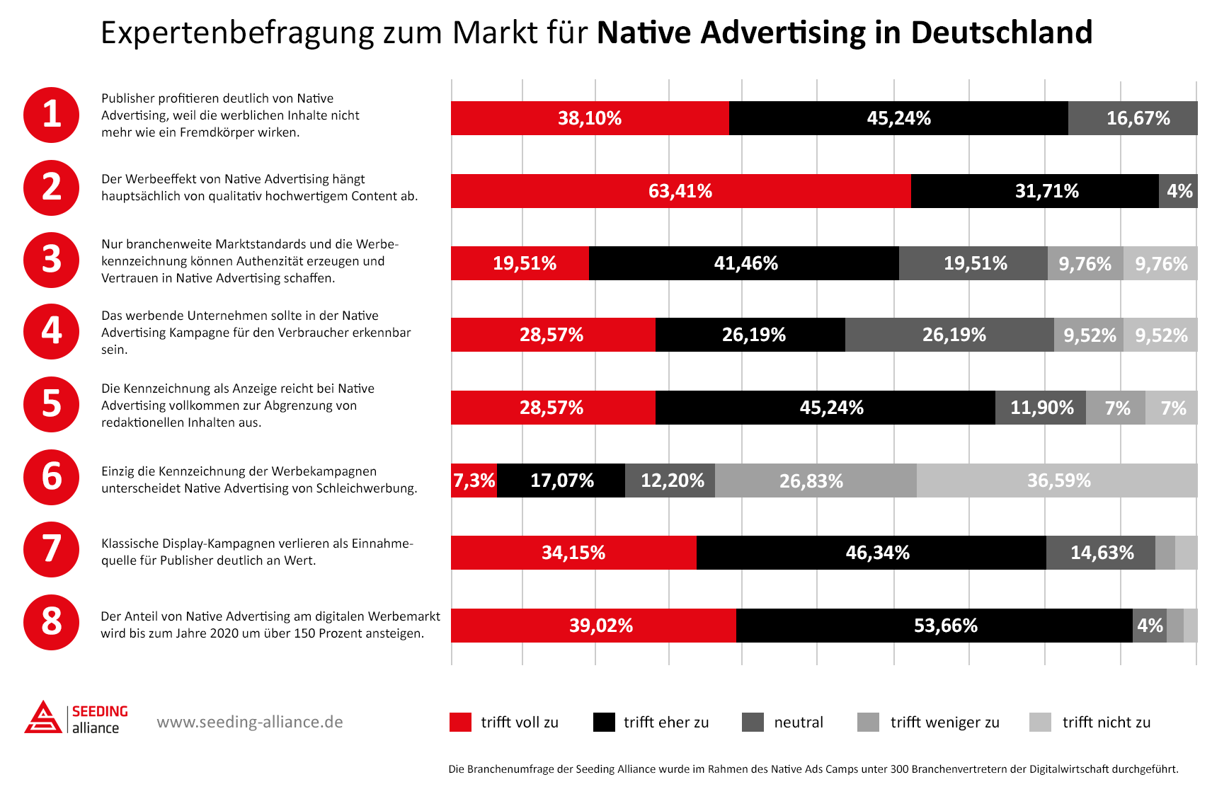 Native Advertising Umfrage 2016 - Copyright by Seeding Alliance GmbH