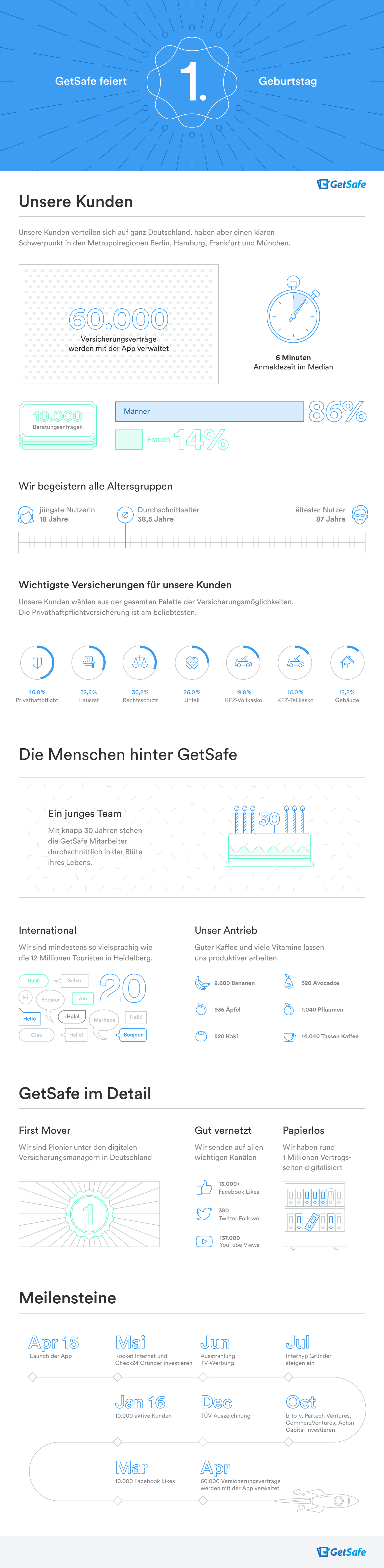 getSafe_infografikJubilaeum_20160420